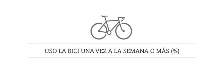 Uso Bici Portada